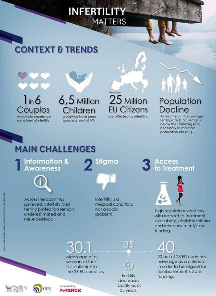 ESHRE Infografik