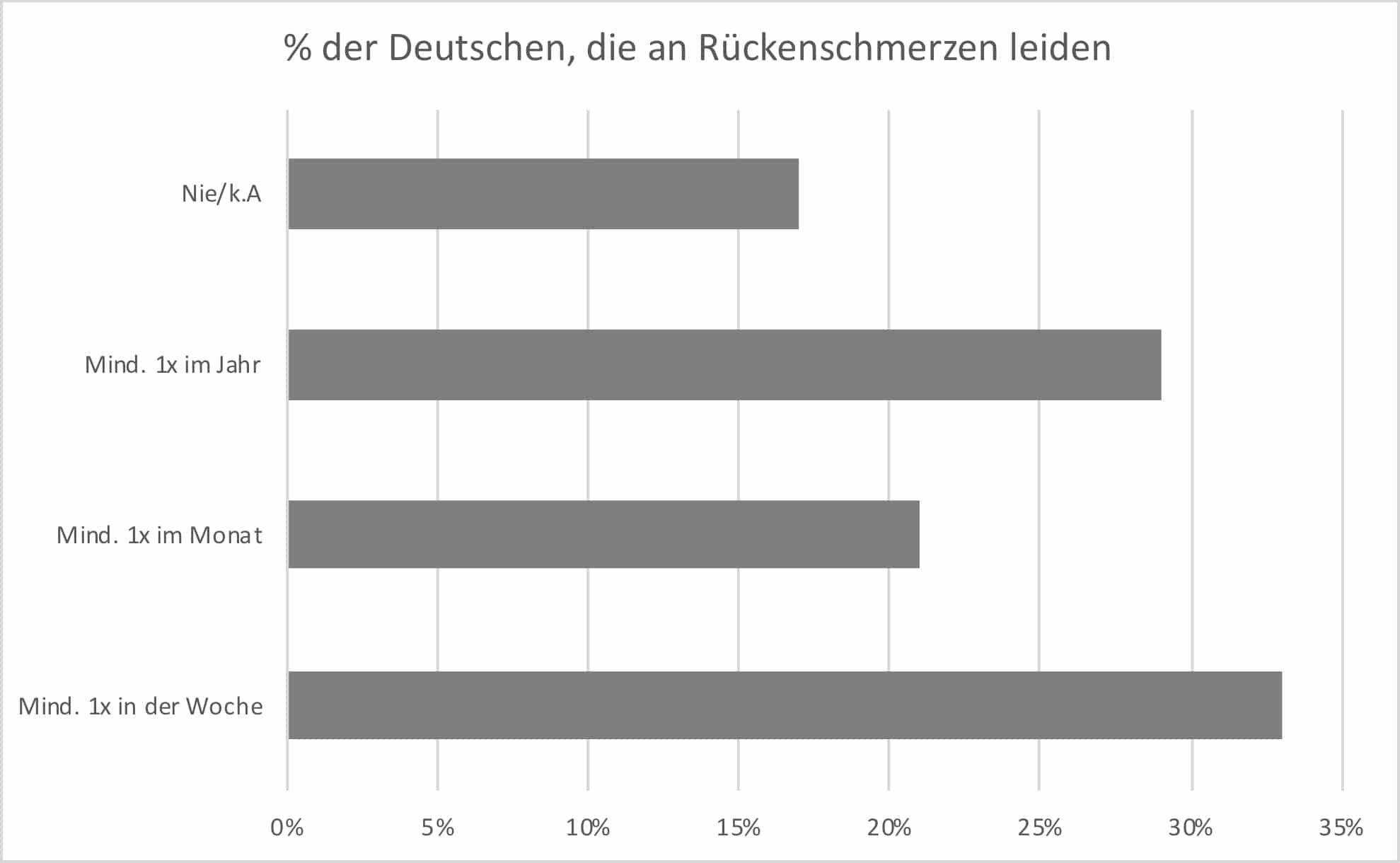 So oft leiden Deutsche an Rückenschmerzen