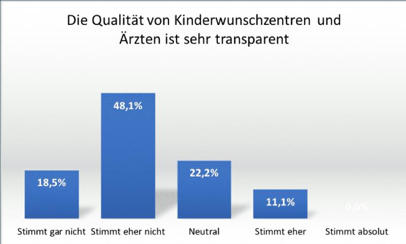 Qualität Transparenz