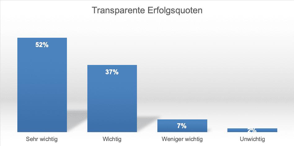 Transparente Erfolgsquoten